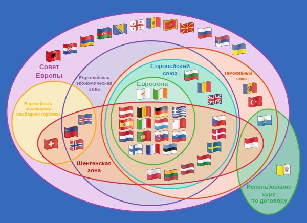 Участь країн в Європейських договорах та організаціях